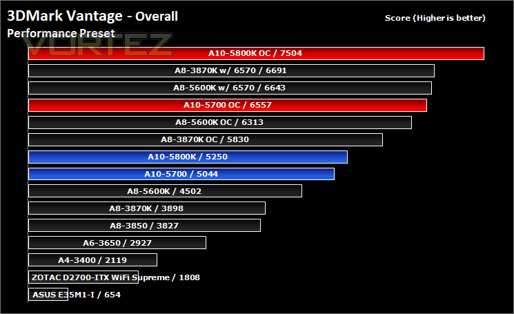 AMD A10 5700 and 5800K Review - Synthetic Benchmarks: 3DMark