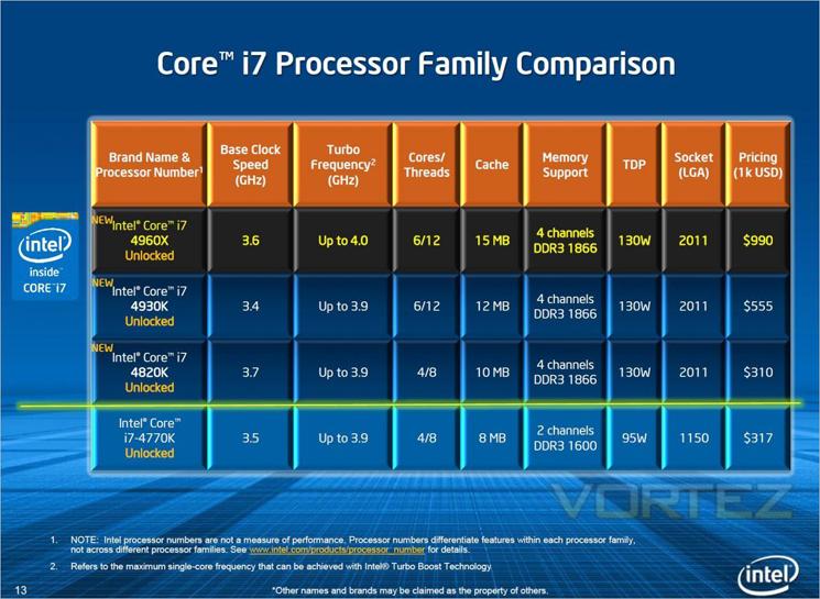 Intel Core i7-4960X Ivy Bridge-E Review - Specification