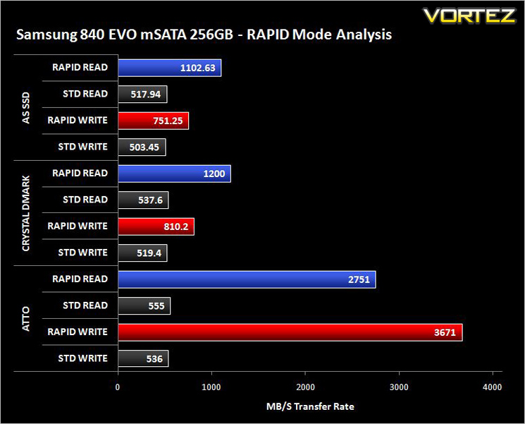 Samsung 840 EVO 256GB & 500GB mSATA SSD Review - RAPID Mode