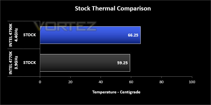 Intel Devil's Canyon Core i7-4790K Review - Temperatures and