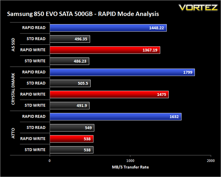 Samsung 850 EVO Review - Samsung Magician RAPID mode Analysis