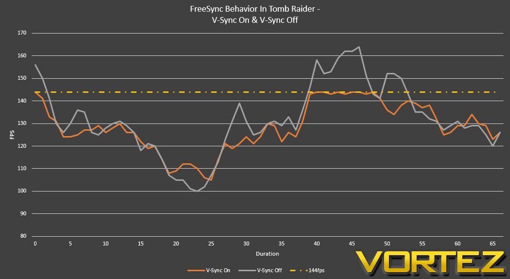AMD FreeSync Technology Review - Deeper Testing: V-Sync Behaviour