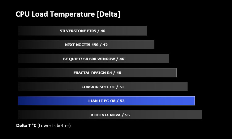 Lian Li PC-O8 Review - Thermal Performance Testing