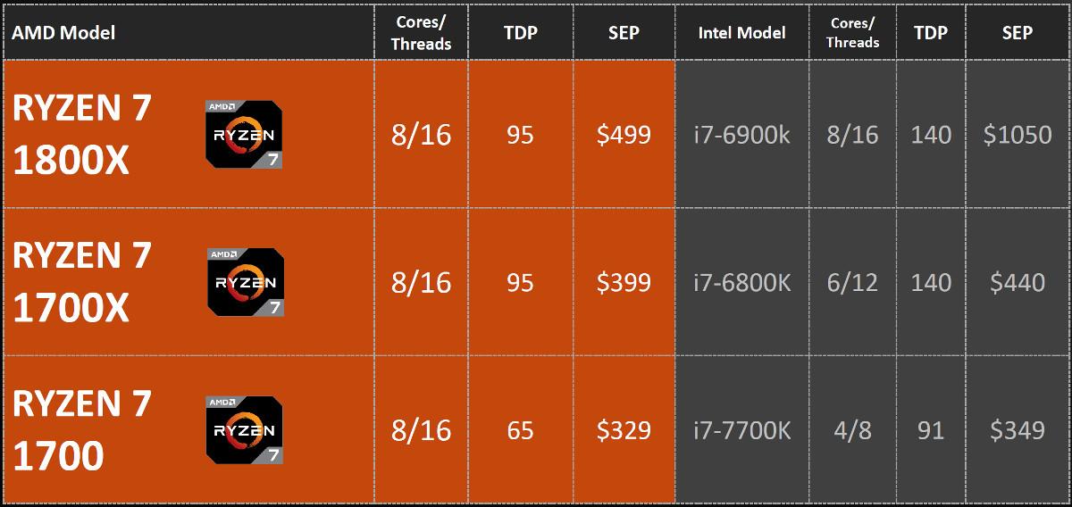 AMD Ryzen 7 1800X Review - Features - Ryzen