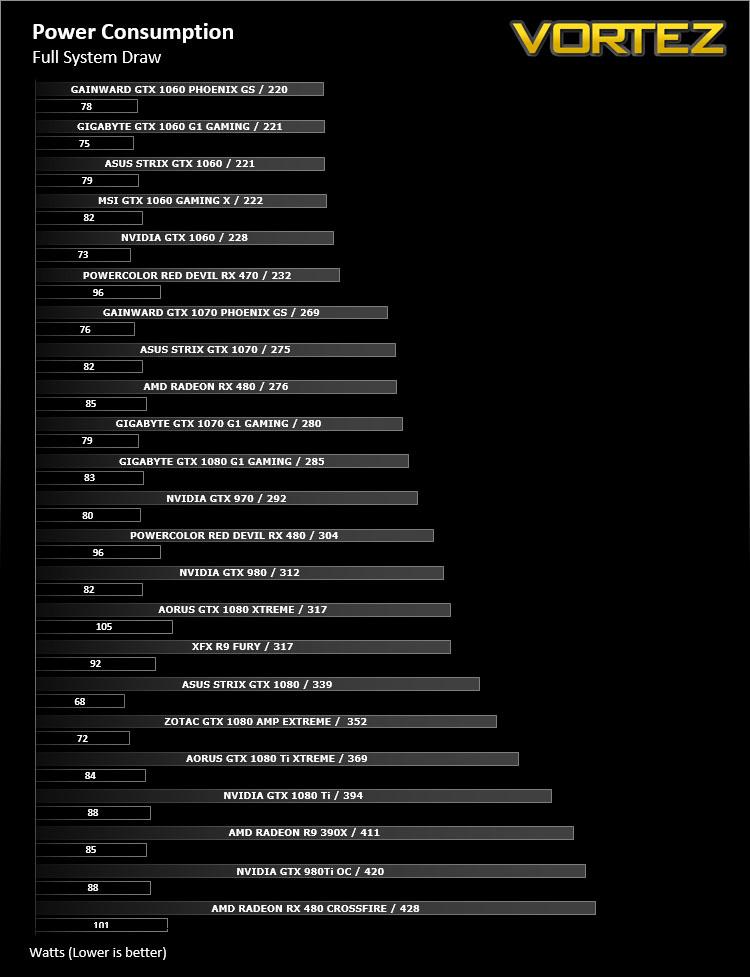 AORUS GTX 1080 Ti XTREME Edition Review - Power