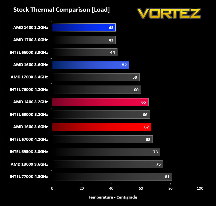 AMD Ryzen 5 1400 & 1600 Review - Temperatures & Overclocking