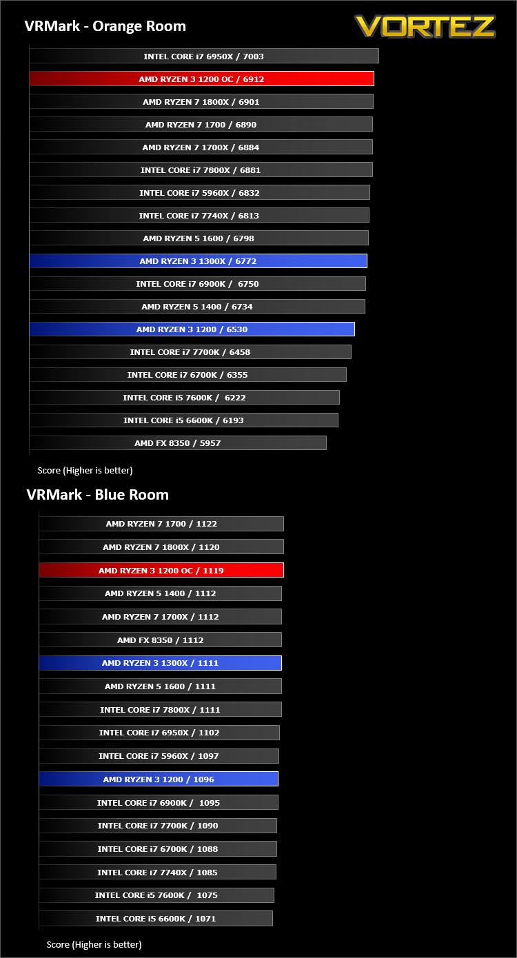 Fx 8350 vs ryzen 3 2200g