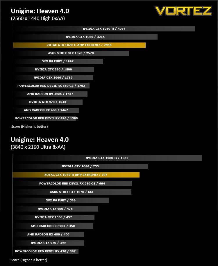 ZOTAC GTX 1070 Ti AMP Extreme Review - DX11: Unigine Heaven 4 0