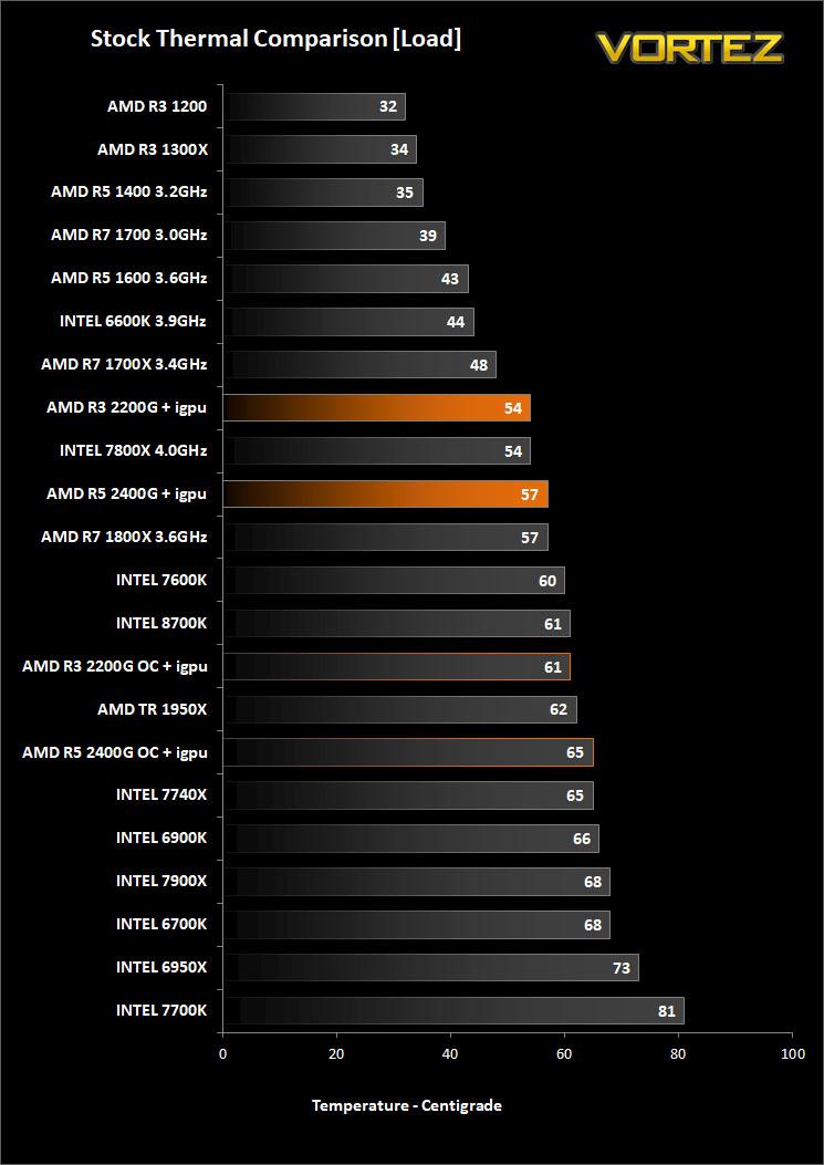 AMD RYZEN 3 2200G and RYZEN 5 2400G Review - Temperatures