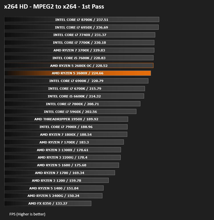 AMD Ryzen 5 2600X CPU Review - Encoding Performance - x264 HD