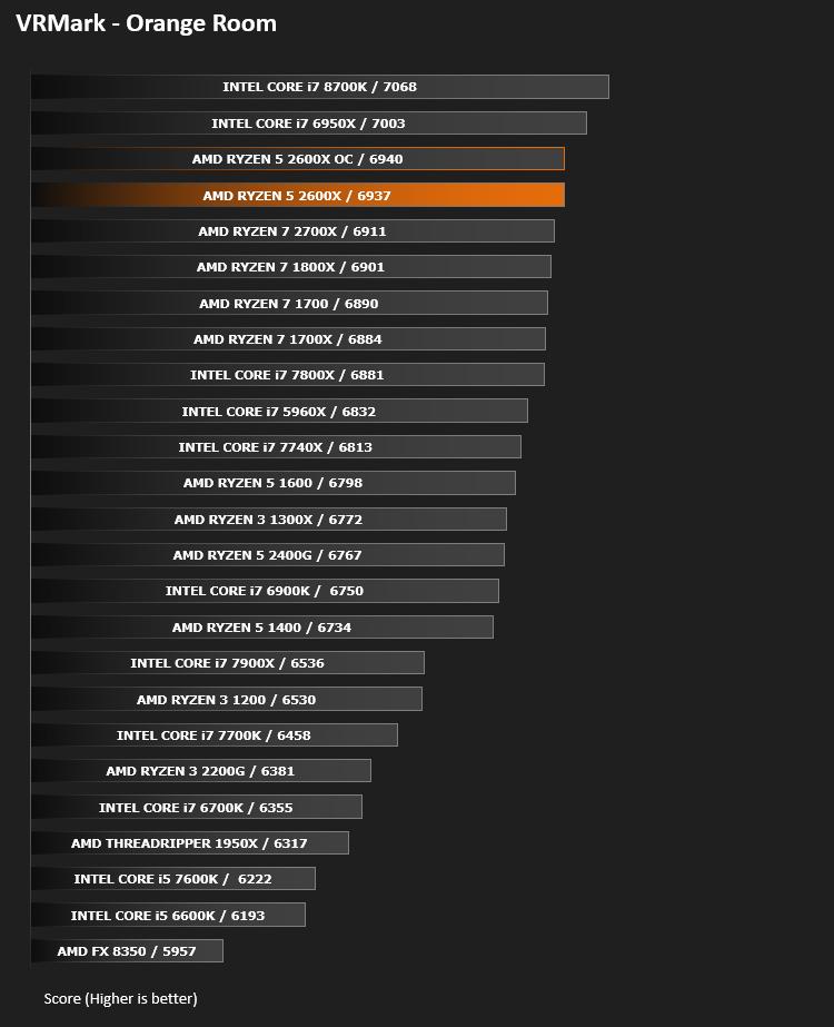 AMD Ryzen 5 2600X CPU Review - VR Performance - VRMark