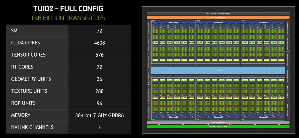 ZOTAC GAMING RTX 2080 Ti AMP Review - The Turing TU102 GPU