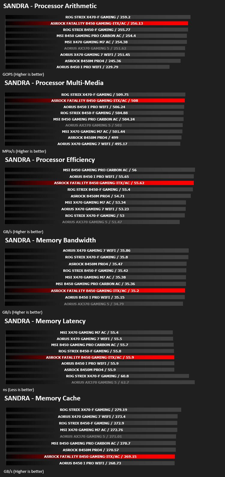 ASRock B450 Fatal1ty Gaming-ITX/ac Review - Bandwidth Performance