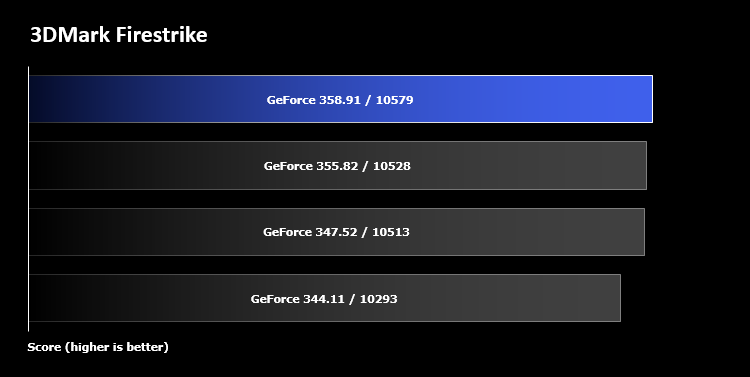 The geforce 358. 91 performance analysis featuring fallout 4.