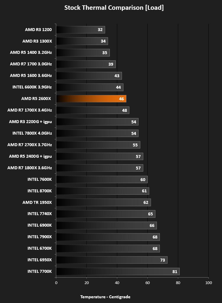 AMD Ryzen 5 2600X CPU Review - Temperatures & Overclocking