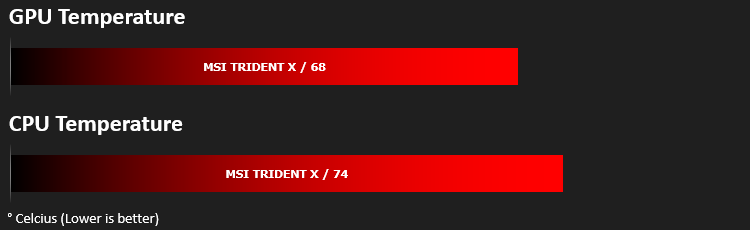 MSI Trident X Review - Benchmarks: Temperatures & Boot Time