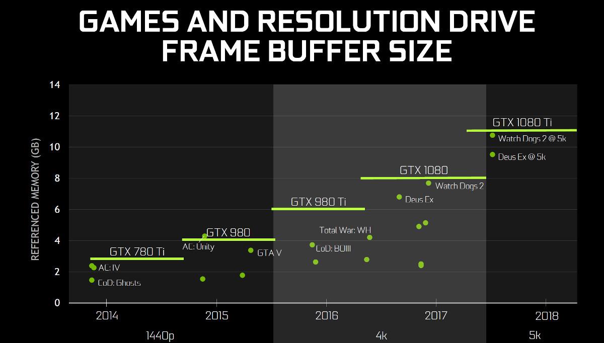 NVIDIA GTX 1080 Ti Review - nvidia gtx 1080 ti frame buffer size ...