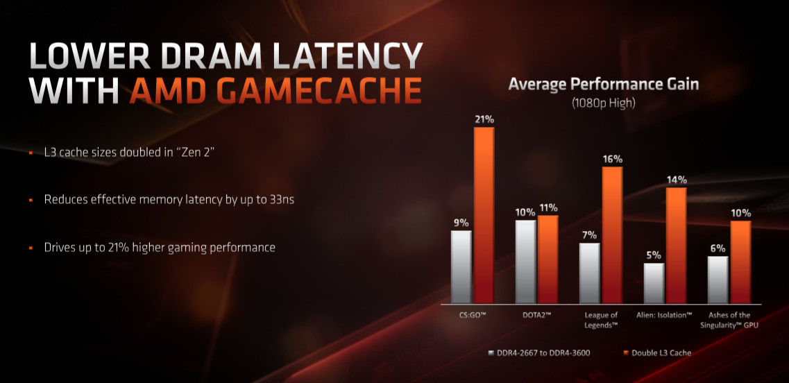 AMD GameCache - Canny Marketing Or Critical Feature? - amd