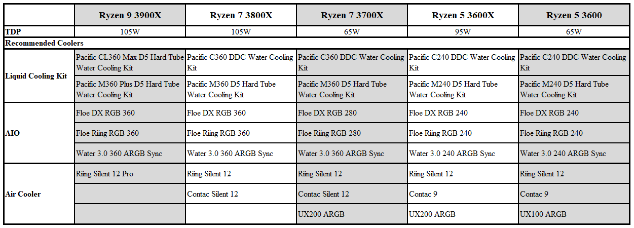 thermaltake-am4-ryzen-3rd-gen-recommendations.png