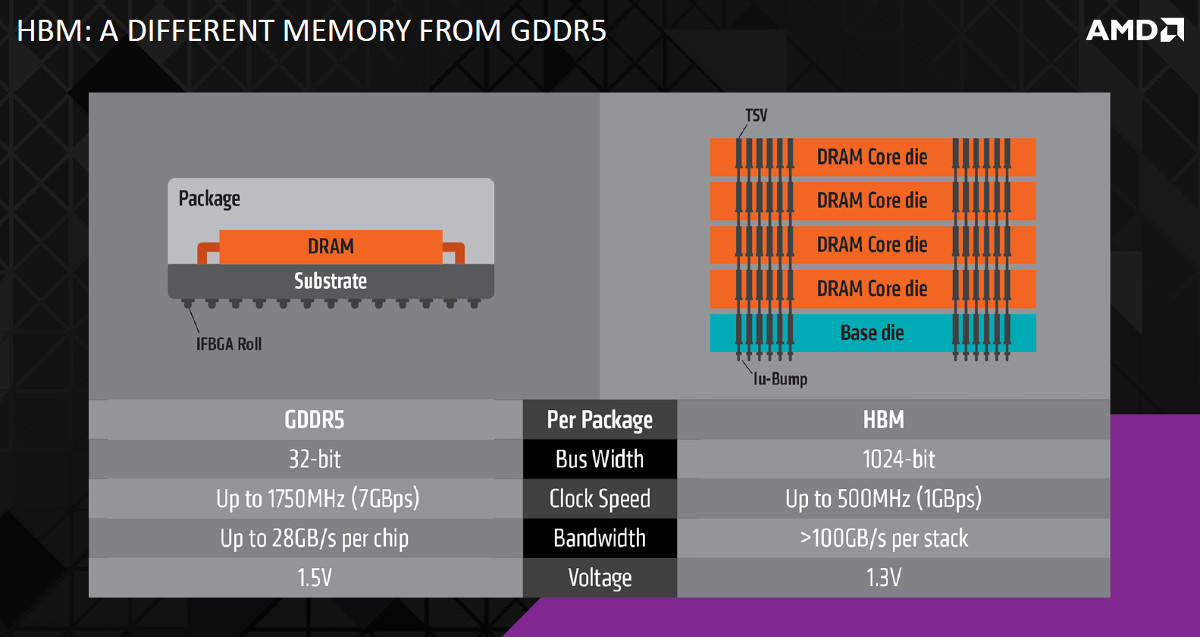 amd hbm comparison with gddr5.jpg