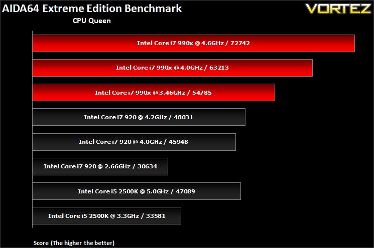 Intel core i7-990x extreme edition review   bit-tech. Net.
