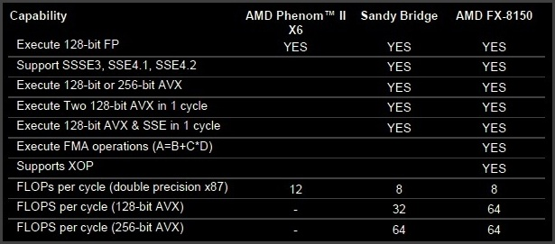 AMD FX-8150 'Bulldozer' CPU Review - Features and Specifications