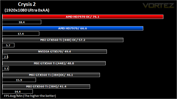 AMD Radeon HD 7970 3GB 'Tahiti' Review - Crysis 2