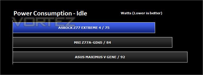 ASRock Z77 Extreme4 Review - Power Consumption
