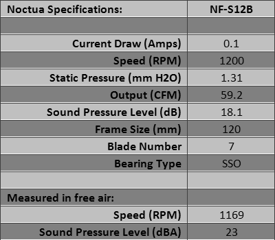 The Ultimate Cooling Fan Grouptest 2012 Review Noctua Nf P14 Flx And Nf S12b Nzxt 120mm And 140mm Case Fans