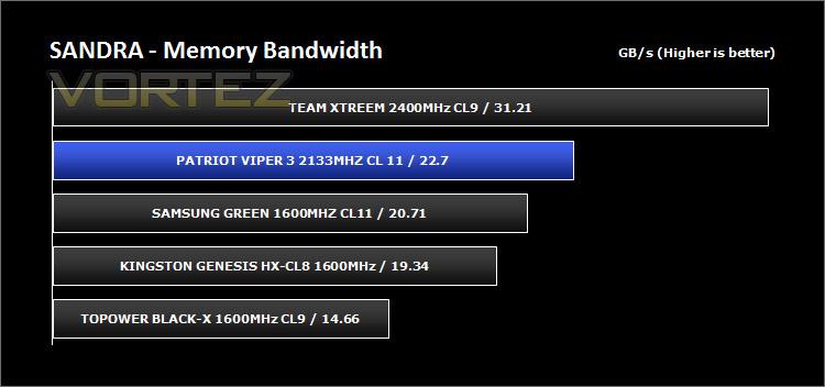 Patriot Viper 3 Black Mamba Edition 8GB 2133MHz DDR3 Review