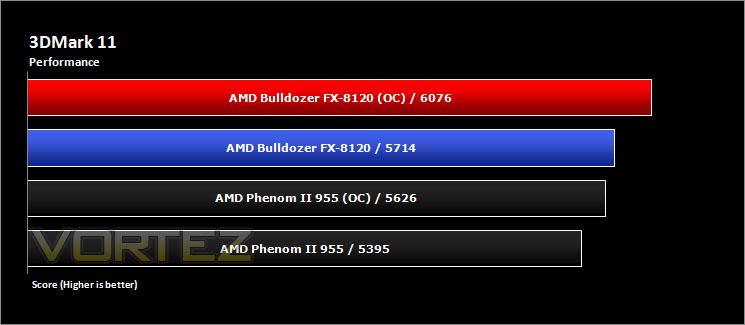 AMD Bulldozer FX-8120 Review - 3D Benchmarks: 3DMark 11