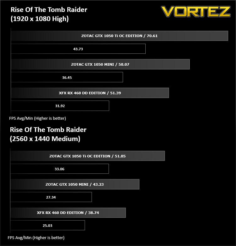 Nvidia GeForce GTX 1050 Ti Zotac OC Edition 4GB VS R9 270X Sapphire