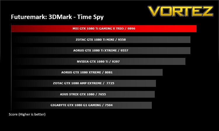 MSI GTX 1080 Ti GAMING X TRIO Review - DX12: 3DMark Time Spy