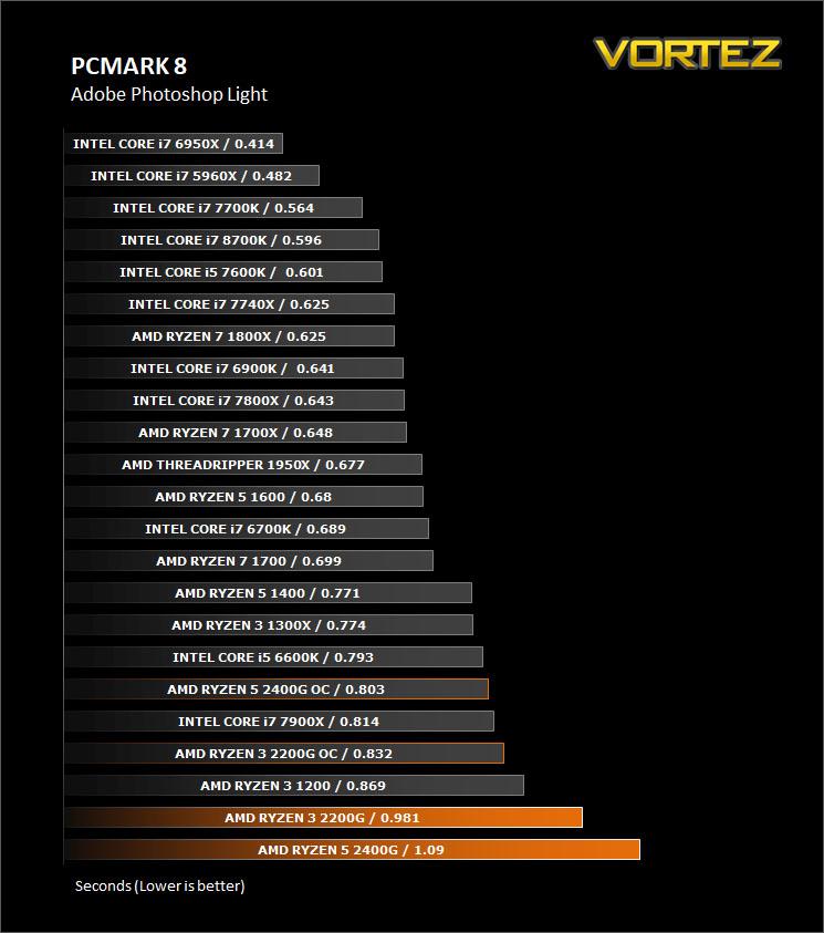 AMD RYZEN 3 2200G and RYZEN 5 2400G Review - Image Editing