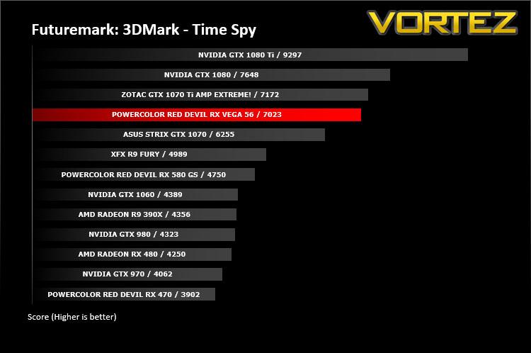 PowerColor Red Devil RX VEGA 56 Review - DX12: 3DMark Time Spy