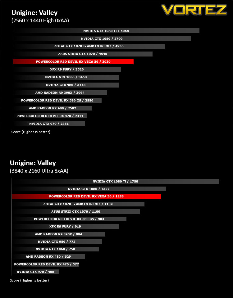 PowerColor Red Devil RX VEGA 56 Review - DX11: Unigine Valley