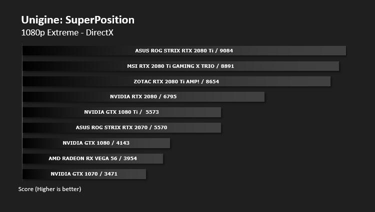 MSI RTX 2080 Ti GAMING X TRIO Review - DX11: Unigine SuperPosition