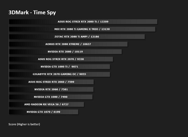 GIGABYTE RTX 2070 GAMING OC Review - DX12: 3DMark Time Spy