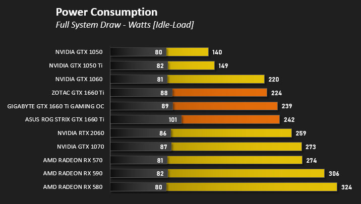 GIGABYTE GTX 1660 Ti GAMING OC Review - Power, Temperatures