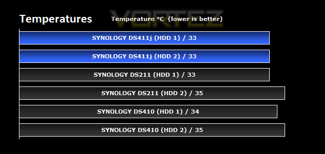 Synology DS411j NAS Review - Transfer / Power / Thermal