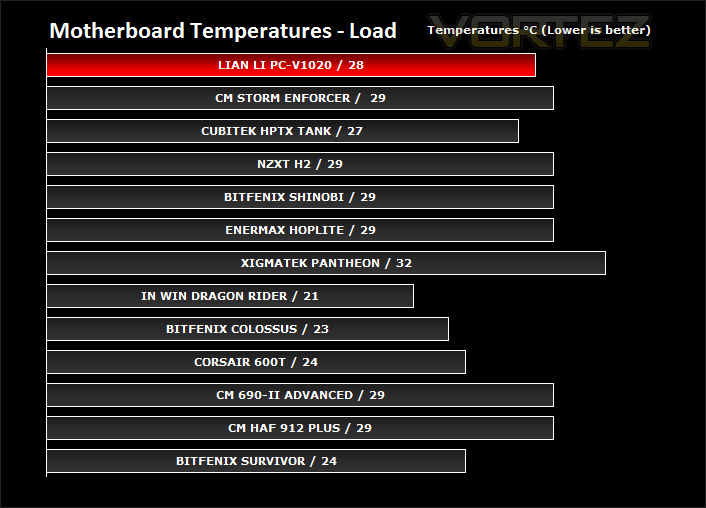 Lian Li PC-V1020 Review - Thermal Performance Testing