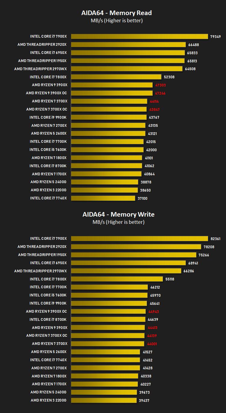 AMD Ryzen 7 3700X Review - Memory Transfer Performance – AIDA64
