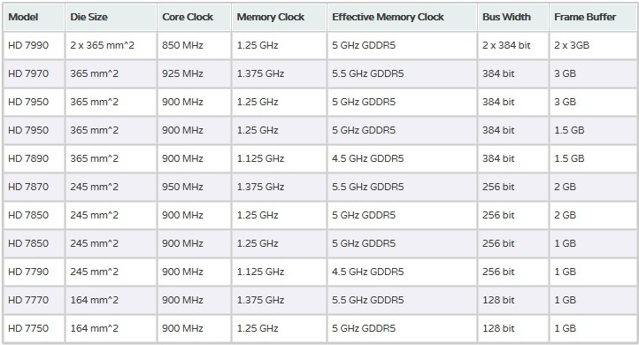 AMD Radeon HD 7000 GCN Family Specifications
