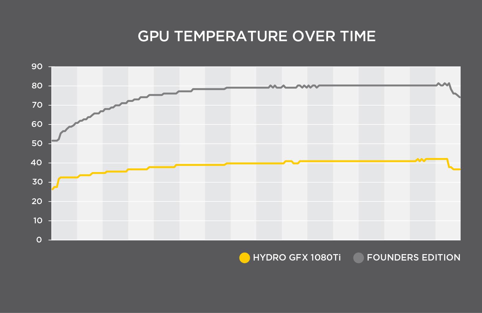 MSI and Corsair Outs the Hydro GFX GTX 1080 Ti