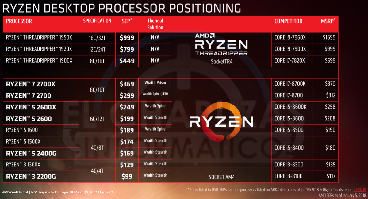 AMD's Entire Ryzen 2000-series Outed Ahead Of Mid-April Launch