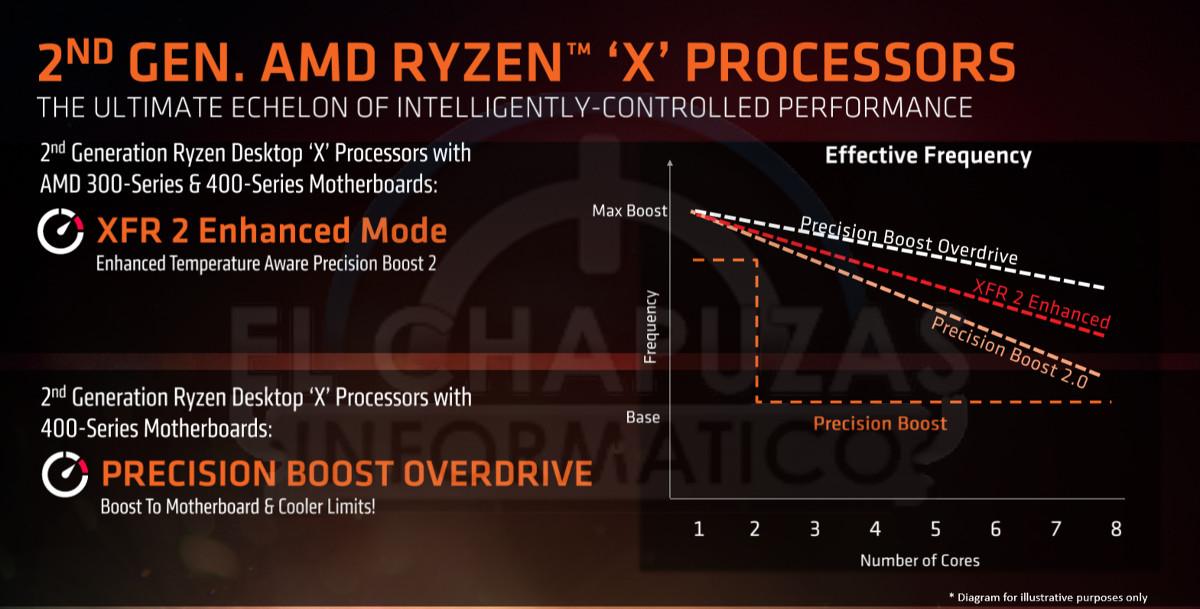 Precision Boost 2 vs XFR2 vs Core Performance Boost vs