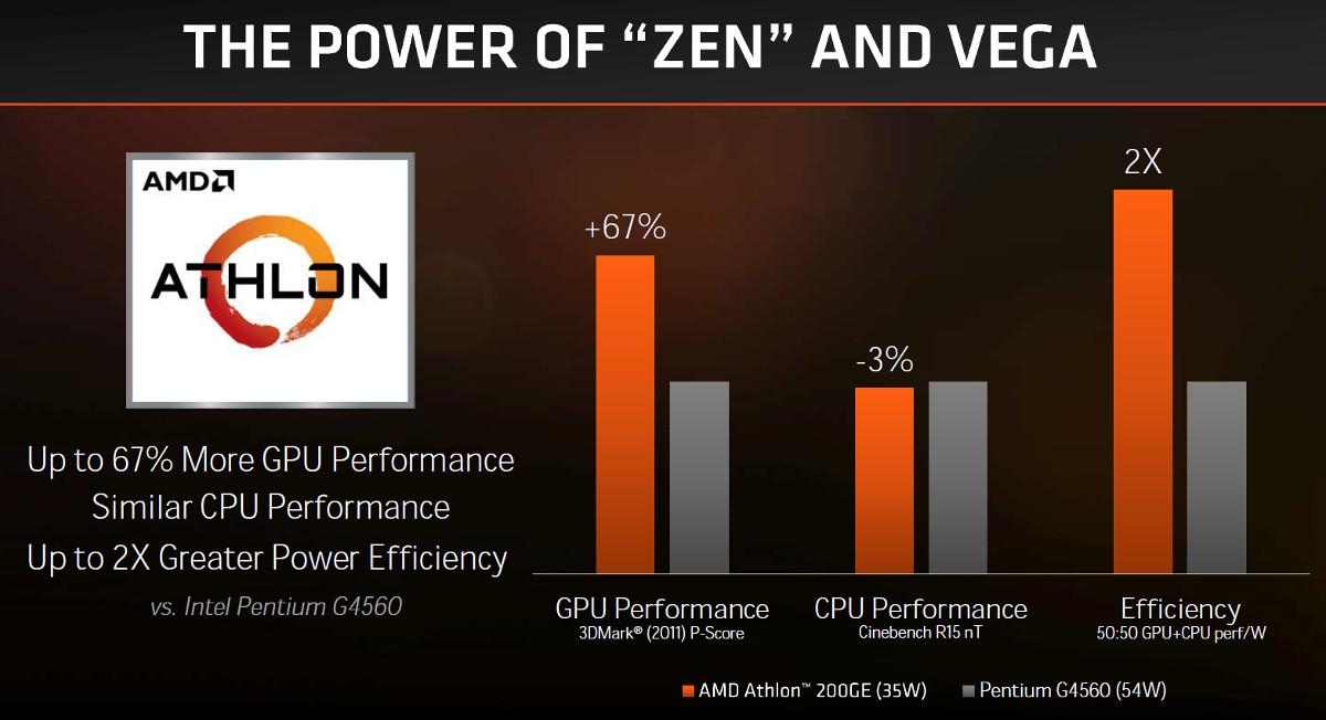Athlon Returns With Vega Graphics & Zen+ Goes PRO In Latest AMD