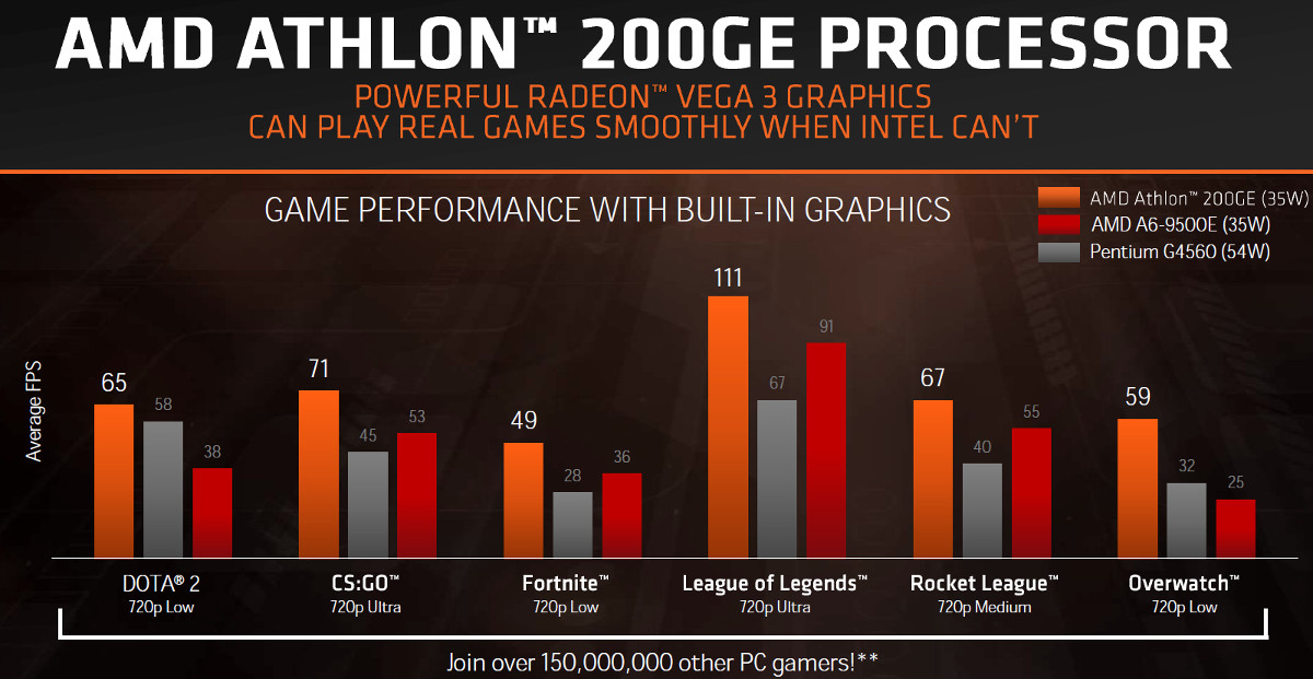 Athlon Returns With Vega Graphics & Zen+ Goes PRO In Latest AMD