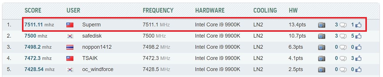Supermicro Steals Top Spot In LN2-Cooled i9-9900K CPU Frequency