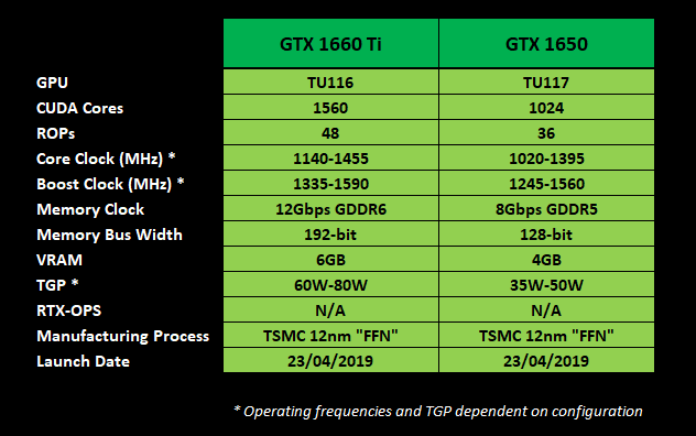 NVIDIA's GeForce GTX 16-Series Enters Laptops
